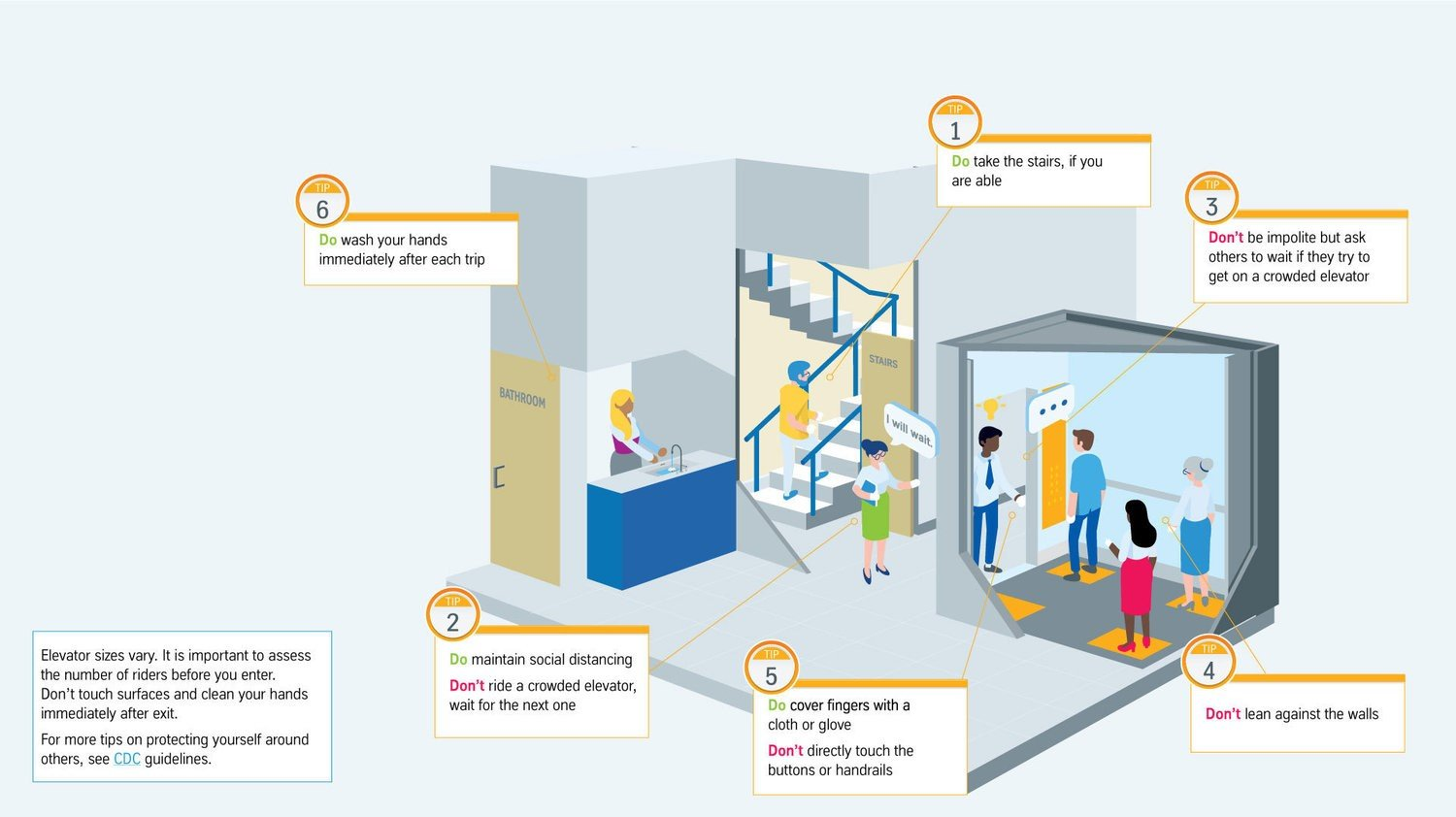 A healthy, new process for elevator etiquette during COVID-19