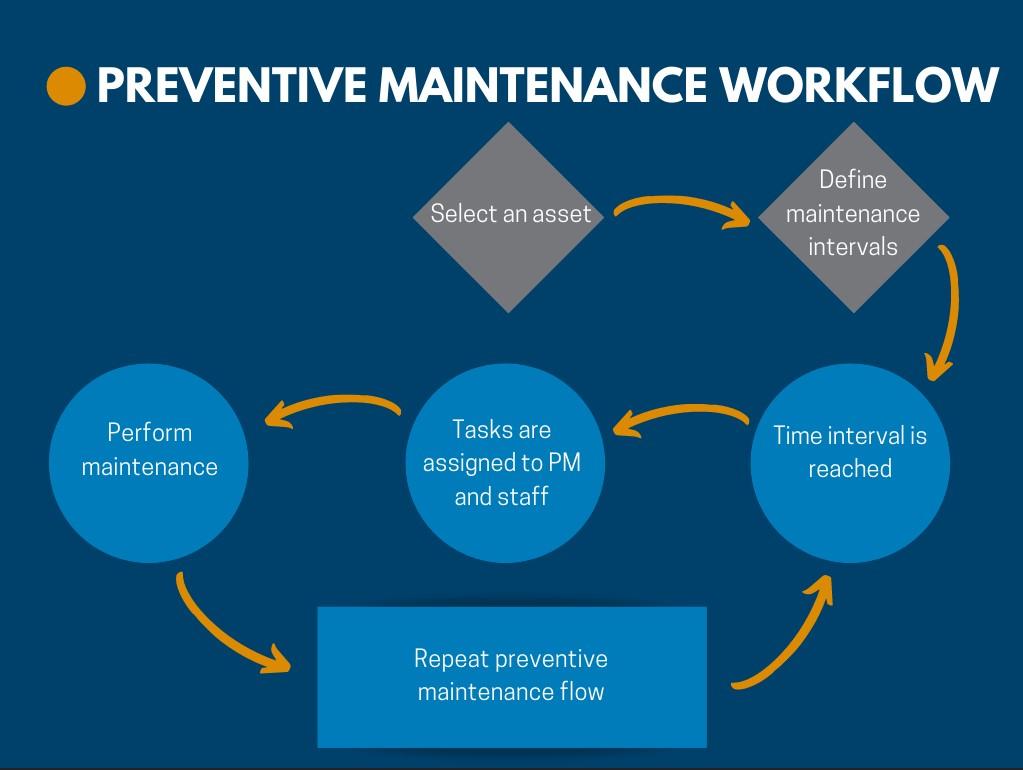Blog Graphic Preventive Maintenance Workflow