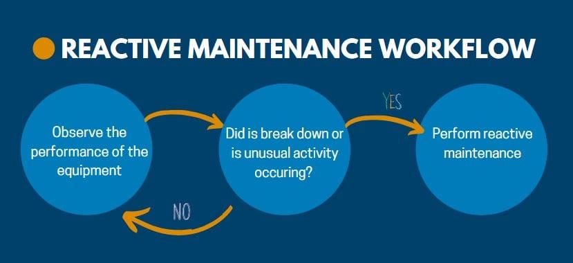 Blog Graphic Reactive Maintenance Workflow