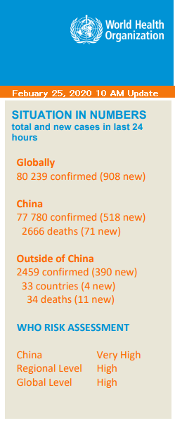 World Health Organization Coronavirus Updates