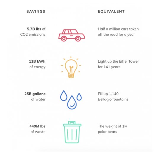 Environmental Emissions Savings and Equivalents Infographic